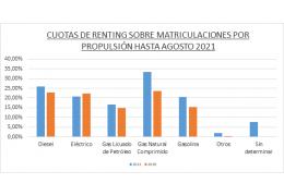 El Renting crece un 31,2% en los primeros ocho meses de 2021